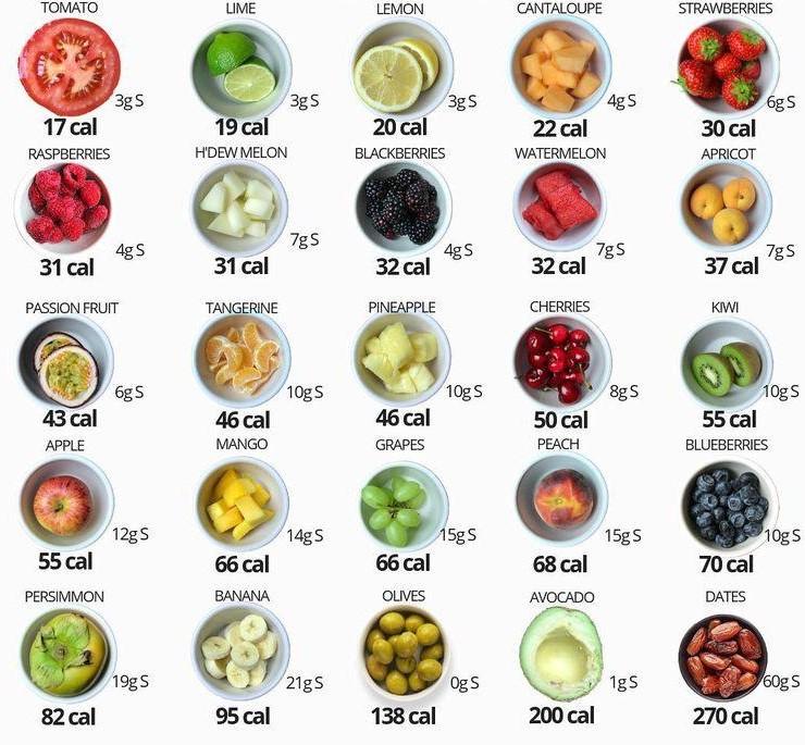 میوه های چاق کننده میوه های چاق کننده چه میوههایی باعث چاقی میشوند ؟ 3333